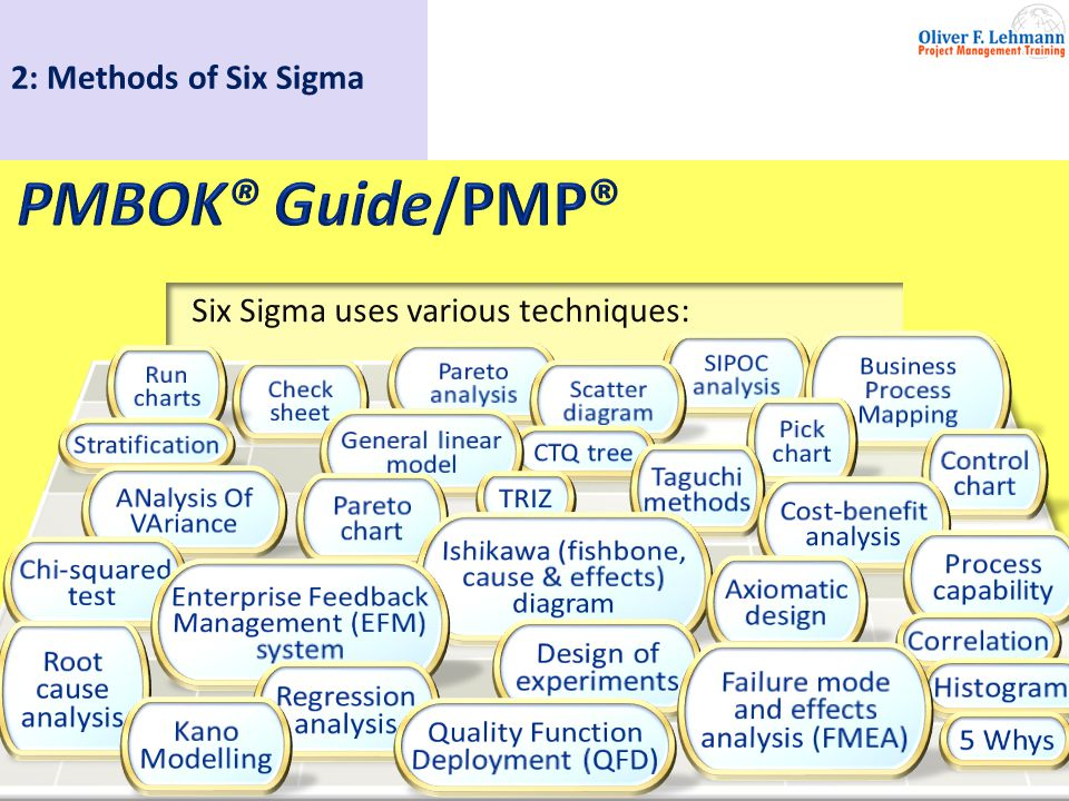 25 Six Sigma uses a special role model with popular certifications: 2: Methods of Six Sigma Six Sigma Champions: Project sponsors and mentors Six Sigma Champions: Project sponsors and mentors Six Sigma Master Black Belts: Full-time program managers, PMO heads and educators Six Sigma Master Black Belts: Full-time program managers, PMO heads and educators Six Sigma Black Belts: Full-time project managers Six Sigma Black Belts: Full-time project managers Six Sigma Green Belts: Part time project coordinators and assistants Six Sigma Green Belts: Part time project coordinators and assistants