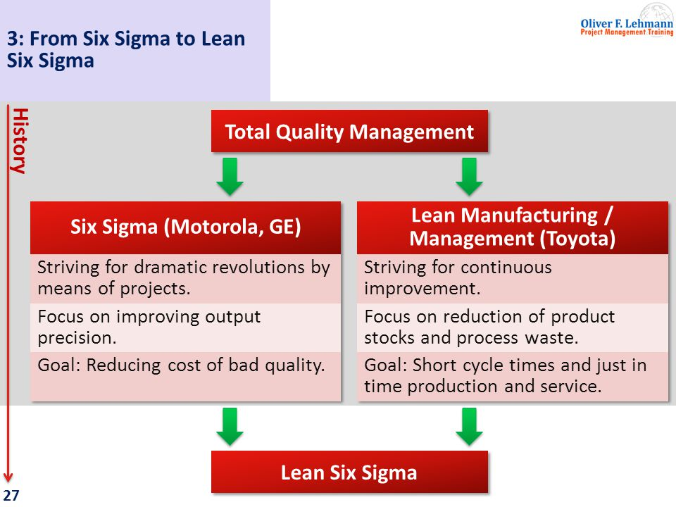 28 Six Sigma is TQM on steroids.Lean applies a pull approach on production, i.e.