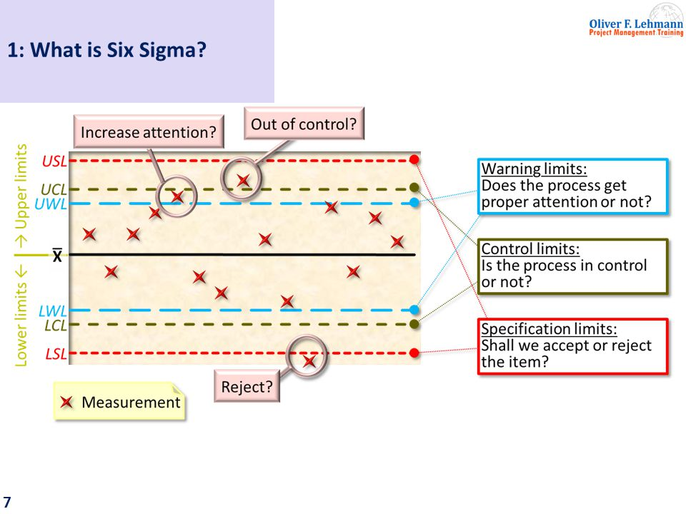 8 Dr. Shewhart recommended to strive for 3σ quality. 1: What is Six Sigma?