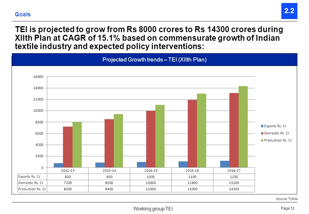 Page 13 Working group TEI 2.2 Existing employment (Direct & Indirect) in TEI is expected to grow from 2.85 lakhs to 4.27 lakhs during XIIth Plan however being a capital and technology intensive sector the principal gains will be in value addition & import substitution: Goals Source: Textile committee census & TMMA Projected employment growth – TEI (XIIth Plan)