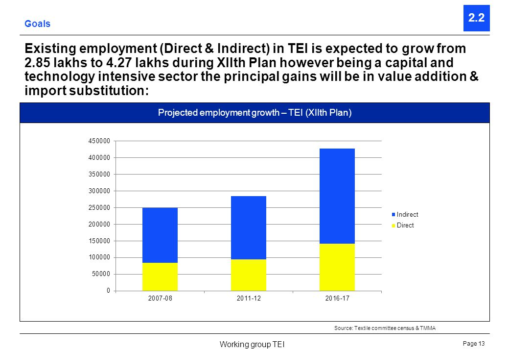 Page 14 Working group TEI Contents of the document Introduction Results Annexes 1 2 3 2.1Current status 2.2Goals 2.3Strategy 2.4Critical factors Vision for the sustained growth of Indian Textile Engineering Industry (TEI) under XIIth Plan