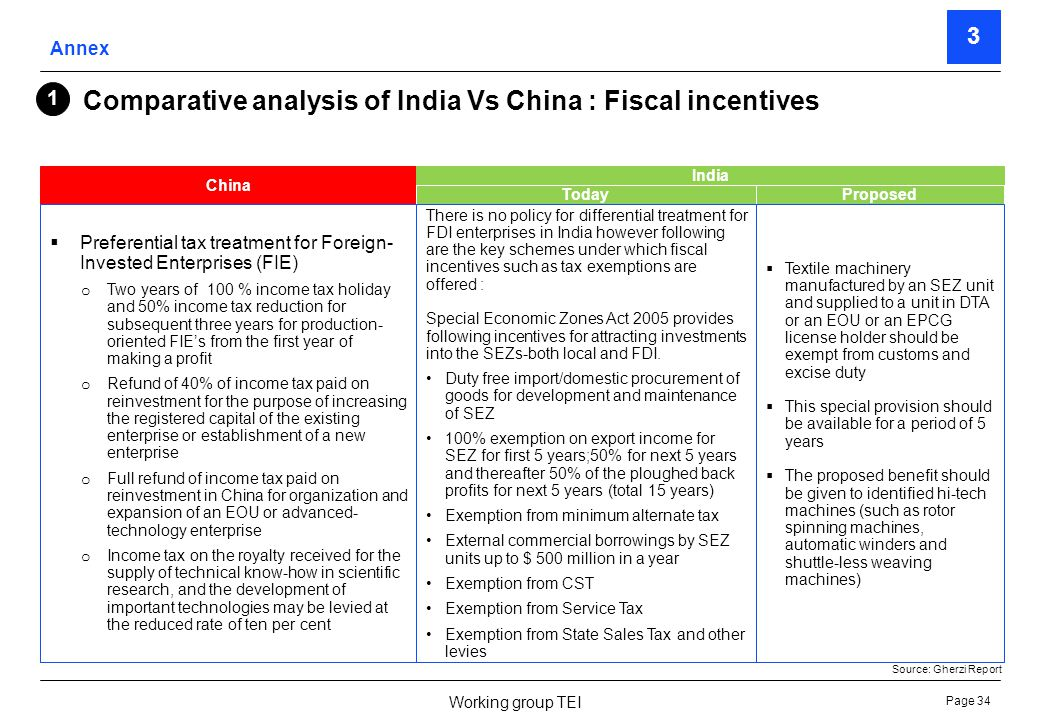 Page 35 Working group TEI China Preferential tax treatment for FIE EOUs o After the expiration of the normal tax holiday, the FIEs may pay only 50% tax provided they export 70% of the output o However, EOUs located in an SEZ and economic or technological development zone may pay 10% income tax only 1 India TodayProposed Export Oriented Units (EOU) 100% Income tax exemption-10 years 100% FDI permitted through direct route without any special approval No further intervention required Preferential tax treatment for FIEs which are technology intensive and knowledge intensive o A reduced income tax of 15% is applicable to FIEs which are engaged in manufacture of products listed under Catalogue of High and New Technology Products of China and provided that at least 15% of the companys sales come from such products.