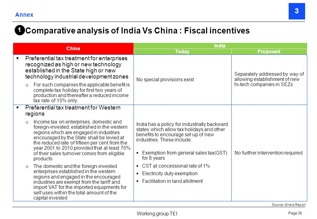 Page 37 Working group TEI China Preferential tax treatment for R&D expenditure o 150% of the actual expenditure on R&D may be deducted from taxable income subject to an annual increase in 10% in such expenditure incurred on development of new products, technologies and crafts 1 India TodayProposed 200% weighted deduction on R&D expenditure allowed to companies however partnership firm are excluded 200 % weighted average deduction on R&D expenditure by textile engineering companies should be increased allowed to all firms Preferential tax treatment for procurement of locally produced equipment o Deduction equal to 40% of the capital expenditure may be claimed from taxable income for the particular year, as an accelerated depreciation No special provisionNo intervention recommended Exemption from import duty and VAT on imported technologies and equipment o This is applicable to foreign invested projects listed as encouraged category in the Catalogue for the Guidance of the Foreign Investment Industries Duty exemption applicable under EPCG and EOU Scheme.