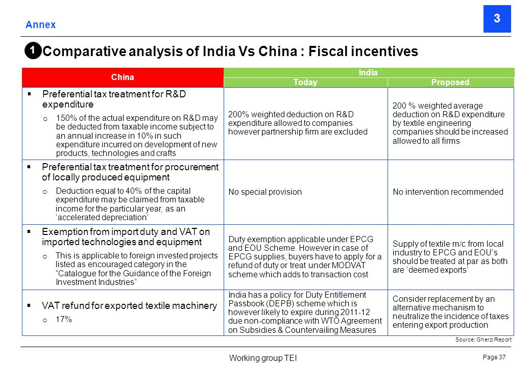 Page 38 Working group TEI Comparative analysis of India Vs China : Grants and interest subsidy China Funds for supporting technological innovation by SMEs o Science and technology oriented SMEs are eligible for financial appropriation or loan interest discount.
