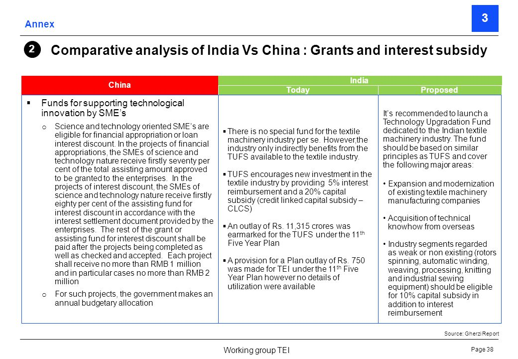 Page 39 Working group TEI Comparative analysis of India Vs China : Other support measures China Brand building – Several state and local governments started a scheme called Famous Export Brand, Chinas Renowned Label and China World Top Brand which were given to promote indigenous brands and were given in the form of grants, preferential funding for R&D projects contingent upon export performance.