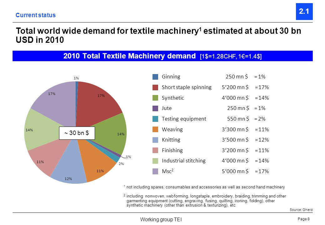 Page 9 Working group TEI 2.1 Indian based production of textile machinery is still minor in most segments 2010 – Repartition of major textile machinery producing regions [1$=1.28CHF, 1=1.4$] Current status Produced in ChinaProduced in IndiaProduced in EU & JapanNot specified (e.g.
