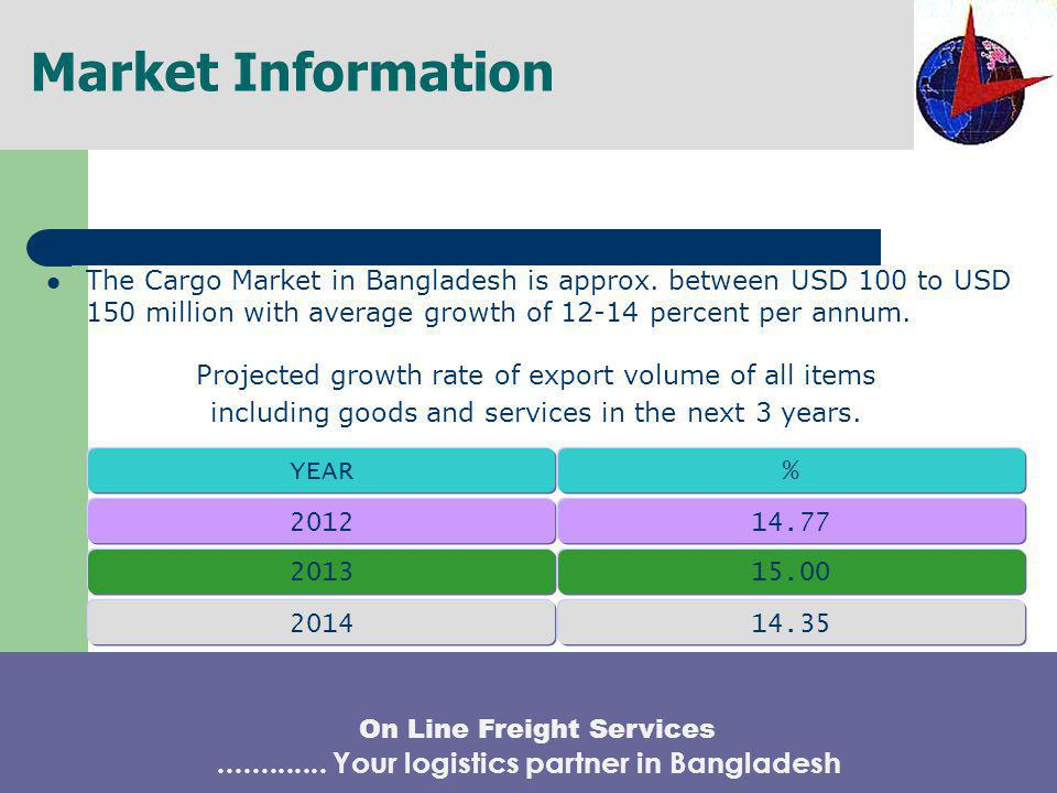 AIR FREIGHT INDUSTRY IN BANGLADESH CONTINUED ….