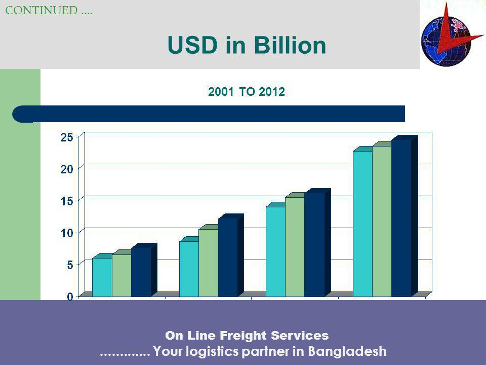 Bangladesh Export-Major Market CONTINUED ….