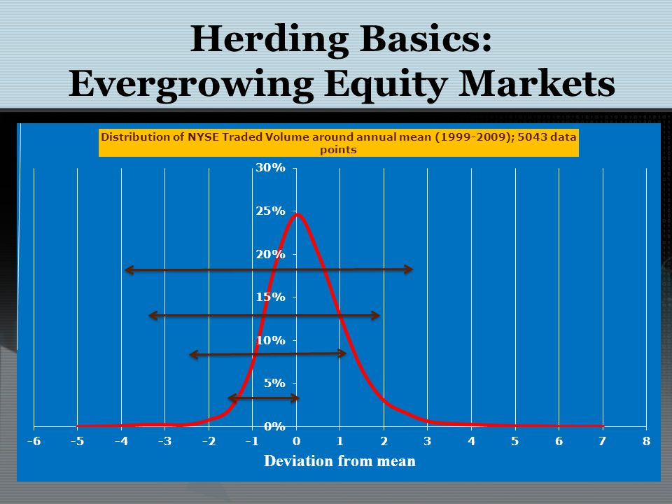 Herding Basics: Evergrowing Equity Markets Total Occurrences in Traded Volume at NYSEPrediction by Random Walk Deviation from Mean within Every X days 1 Std.