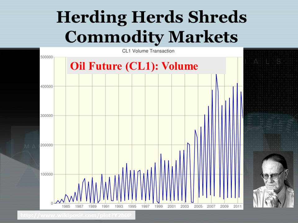 Anti-herding and herding in commodity markets CL1 Price CL1 Volume Pierdzich et al (2010) have looked at the oil- price forecasts of the Survey of Professional Forecasters published by the European Central Bank to analyze whether oil-price forecasters herd or anti-herd.