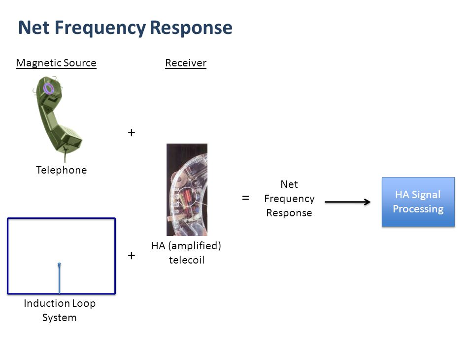 Comparison of Magnetic Frequency Responses for Telephones and Audio Loops