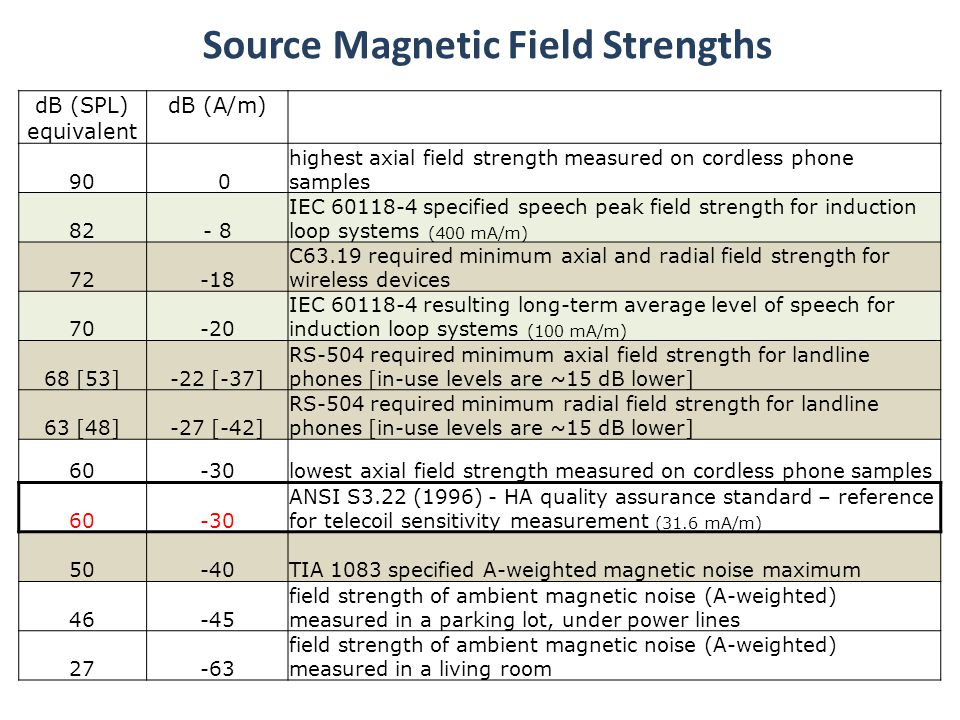 Receiver HA (amplified) telecoil + + Net Frequency Response HA Signal Processing = Net Frequency Response Magnetic Source Induction Loop System Telephone