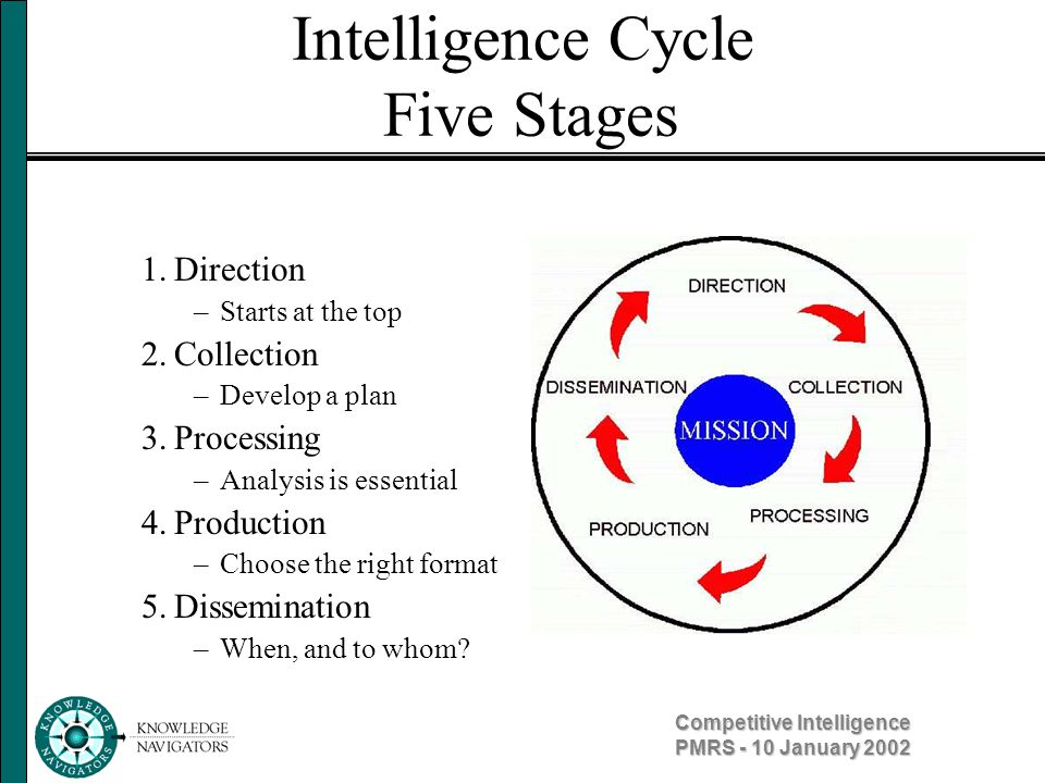Competitive Intelligence PMRS - 10 January 2002 Direction Statement of the Intelligence Problem –Most important of the intelligence needs Priority Intelligence Needs –Those that are necessary for action What decision needs to be made.