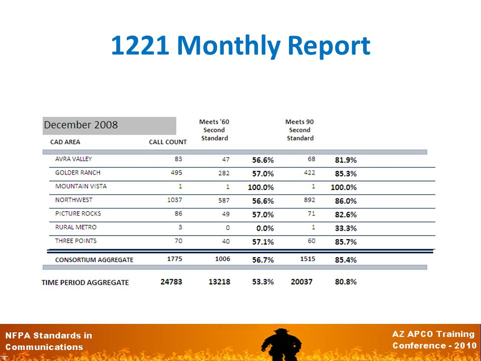 1221 Monthly Report