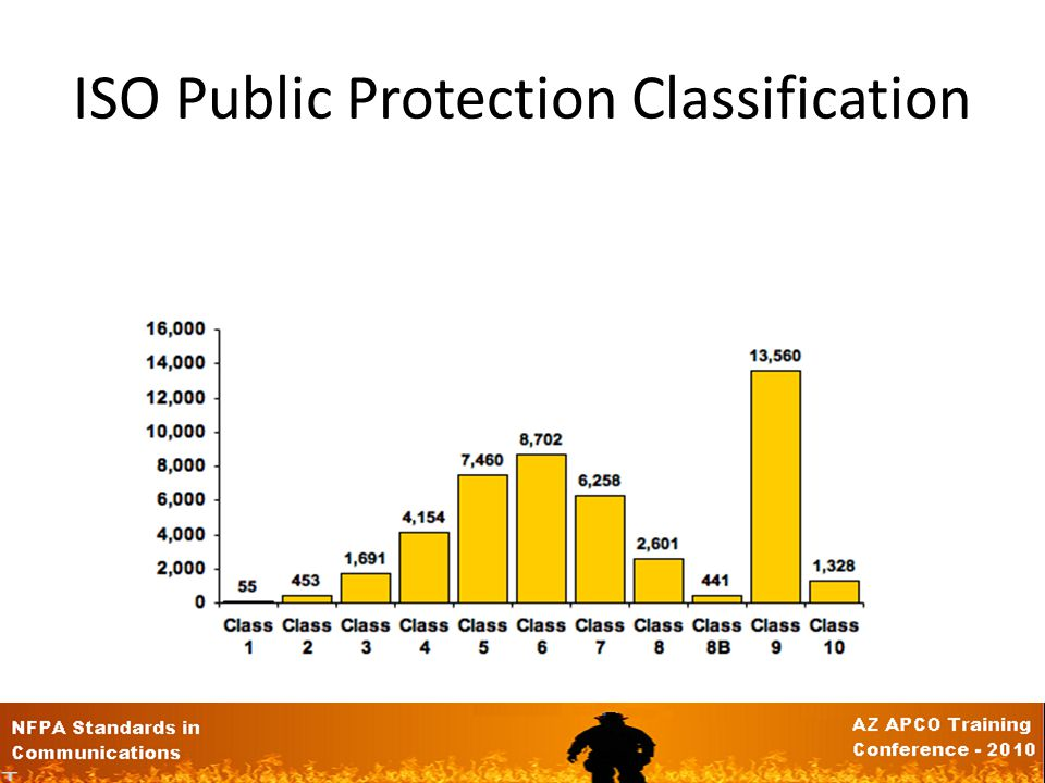 ISO Public Protection Classification