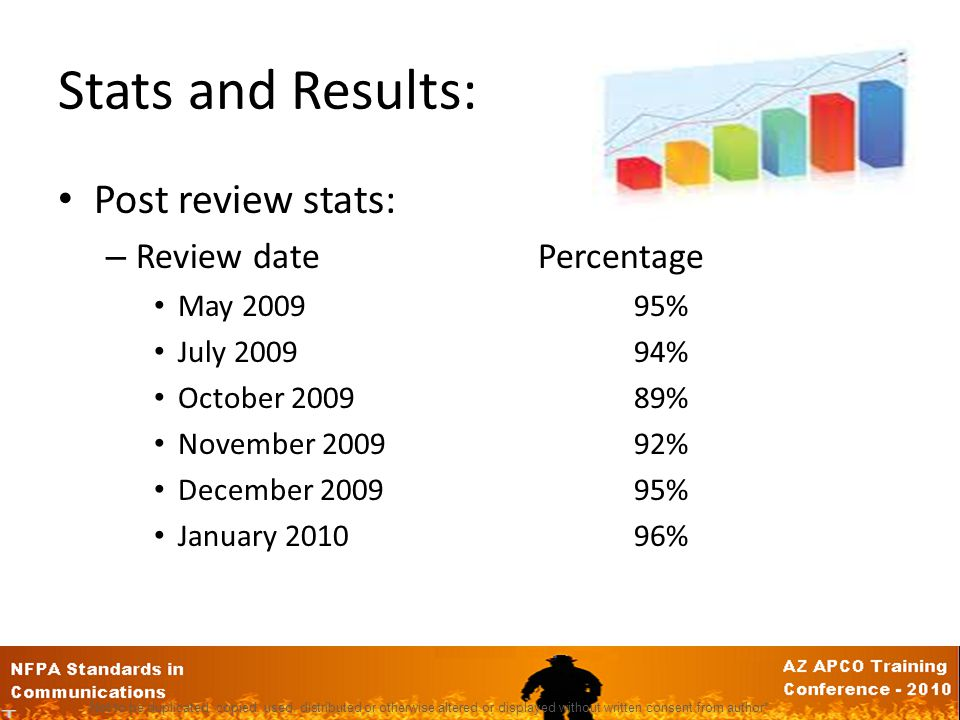 Stats and Results: Post review stats: – Review datePercentage May 200995% July 200994% October 200989% November 200992% December 200995% January 201096% Not to be duplicated, copied, used, distributed or otherwise altered or displayed without written consent from author*