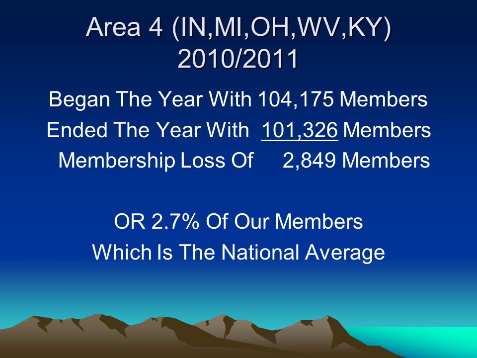Michigan 2011-2012 Began the Year with 25,174 Members Ended the Year with 23,803 Members Membership loss of 1,371 Members Or 5.4% (2 % National Average) Note: you initiated 1,251 and had 406 Reinstatements, but you dropped 2,224 for non- payment of dues plus you had 499 deaths