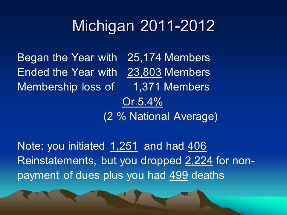 Area 4 (2011-2012) 253/253 Lodges Reporting Began the year with 101,254 Members Added 8,382 Members Dropped Non-Pay.