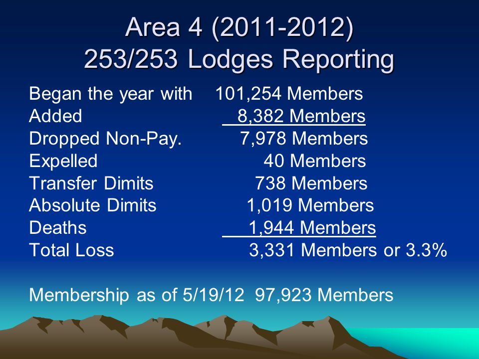 Nationally as of 4/28/12 20121 of 2035 lodges reported Gains 76,357 Members Losses 95,576 Members Total Losses 19,219 Members or 2.2% Again, this is without 14 lodges reporting In comparison, Area 4 is losing 3.3% of its members.