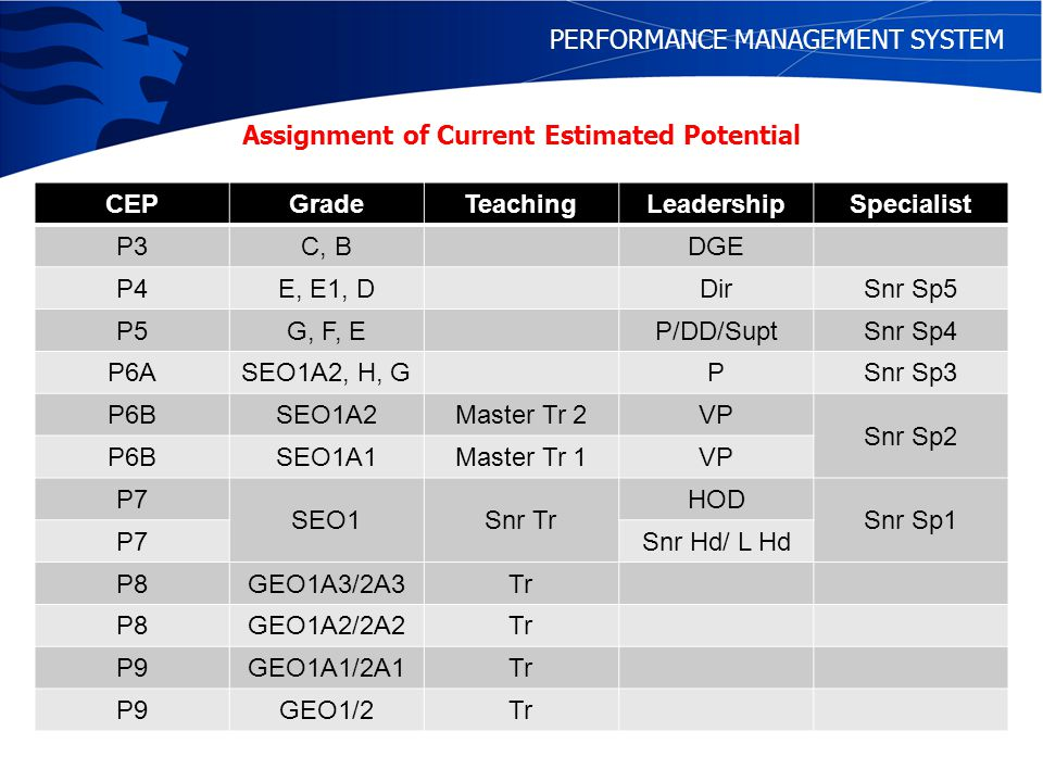 PERFORMANCE MANAGEMENT SYSTEM Rules for Performance Grading SEO1 and above, A grade are given only if the CEP is at least 2 levels above present substantive grade while B grade is given only if the CEP is at least 1 level above Grade higher than C for those promoted in the previous year requires justification If substantive grade = CEP, maximum grade is C PERFORMANCE GRADING AND CEP