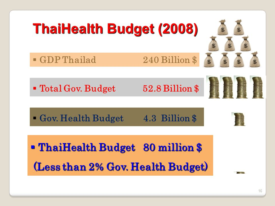 Why the ThaiHealth Model Win-Win financing model by using the surcharge sin tax from harmful products to promote healthy people The secured funding for the long-term and innovative health promotion initiatives To mobilize a range of sectors to work collaboratively and flexibly
