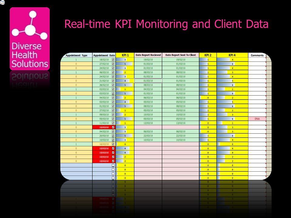 Real-time KPI Monitoring and Client Data