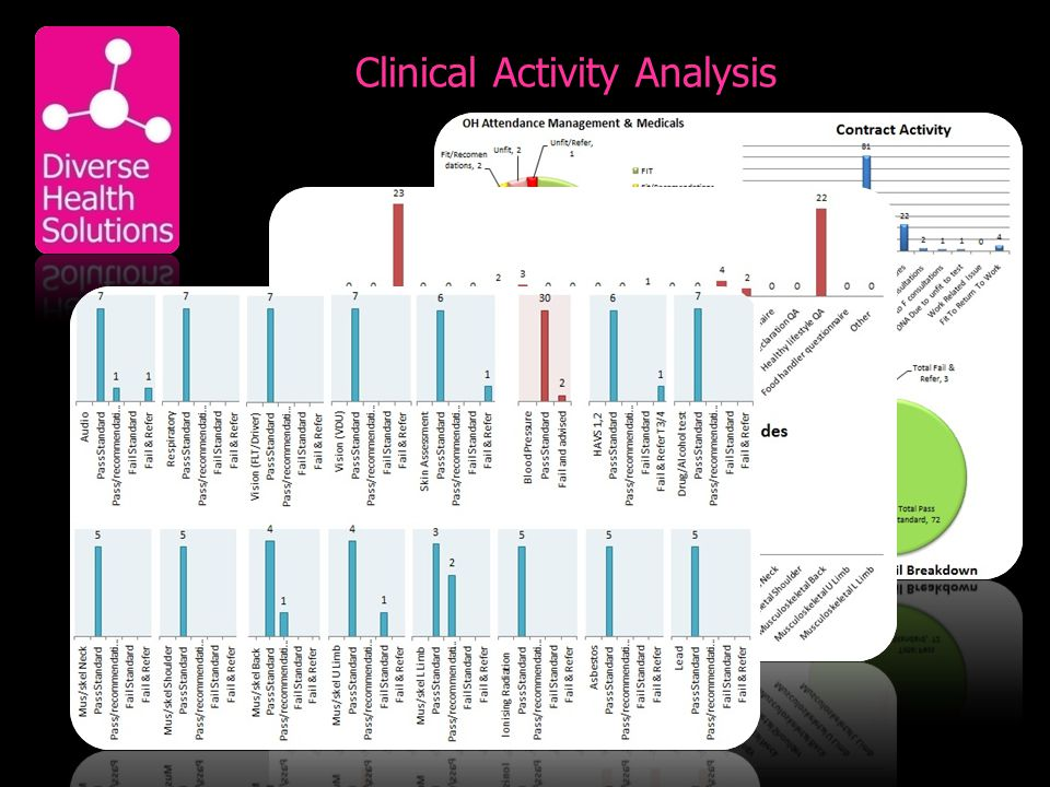 Clinical Activity Analysis