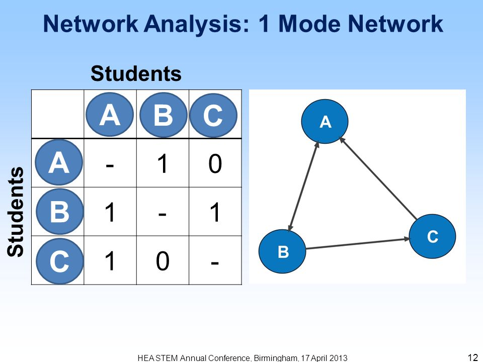 13 HEA STEM Annual Conference, Birmingham, 17 April 2013 1 Mode Student Answers and Comments Density: 57% (100) Diameter: 2 (255)