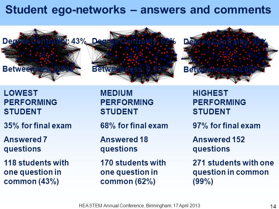 15 HEA STEM Annual Conference, Birmingham, 17 April 2013 1 Mode Comments Only Network Density: 28% (100) Diameter: 3 (255)