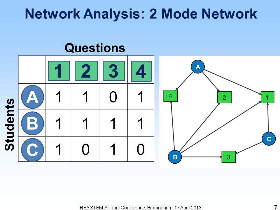 8 2 Mode Questions and Answers Network