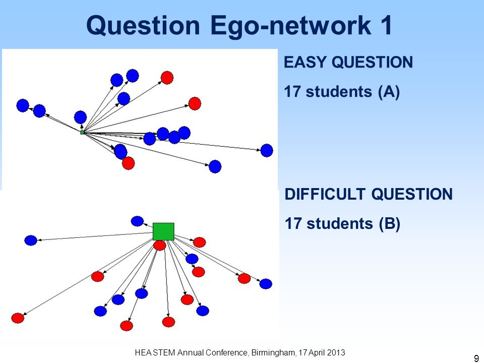 EASY QUESTION 17 students (A) answered 268 other questions Other questions seem less difficult: green squares generally smaller DIFFICULT QUESTION 17 students (B) answered 420 other questions Other questions seem more difficult: green squares generally bigger Question Ego-network 2