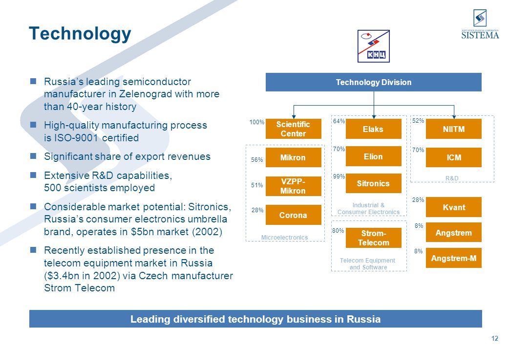 13 Insurance One of the leading insurance companies in a high-growth Russian insurance market of $9.6bn (in 2002) Strategic partnership with Allianz AG (45.27% of ROSNO) bringing industry expertise and improving efficiency Nationwide coverage: 78 branches located throughout the Russian Federation Diversified portfolio (over 160) of tailor- made insurance products Prudent insurance policies based on international standards Top 3 Russian insurer leveraging on combination of local experience and international know how 47% (51% voting) Insurance Division ROSNO