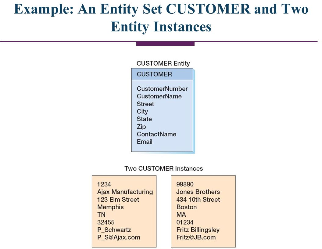 Representing Entities (Entity Sets) in an E-R Model n An entity set/class is represented by a rectangle with the name of the entity set/class in the rectangle.