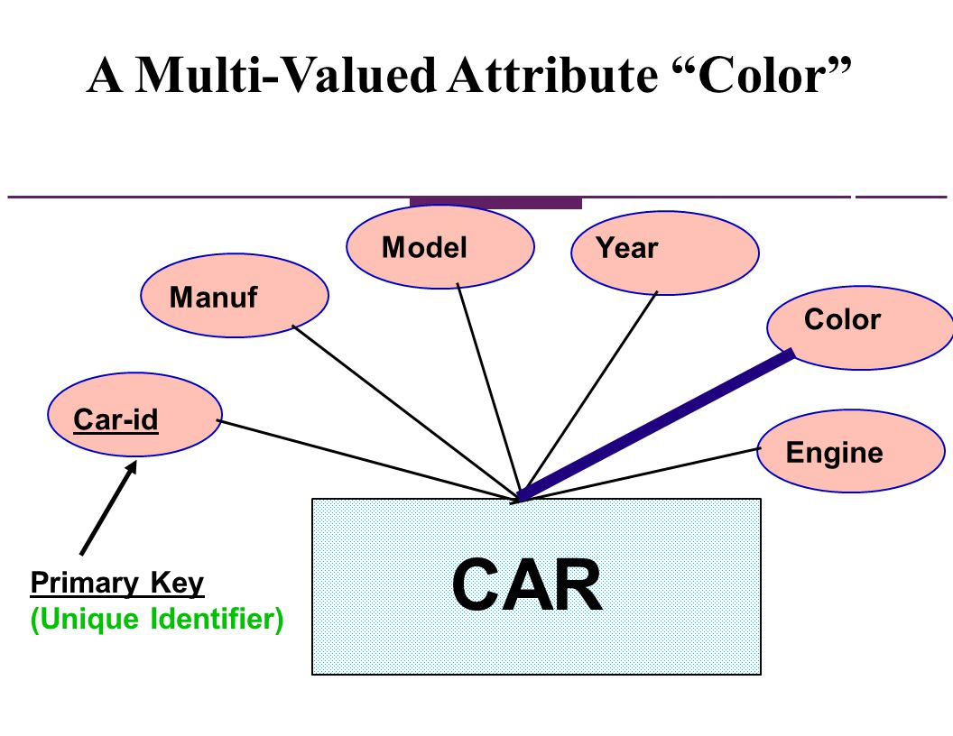 Translating E-R models with Composite Attributes into a Relational DBMS For the original entity, create additional new attributes, one for each of the original composite attributes components.