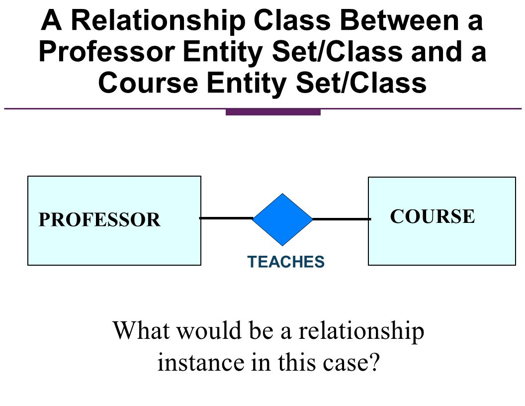 The DEGREE of a Relationship The degree of a relationship is the number of associated entity sets (participants) in the relationship.