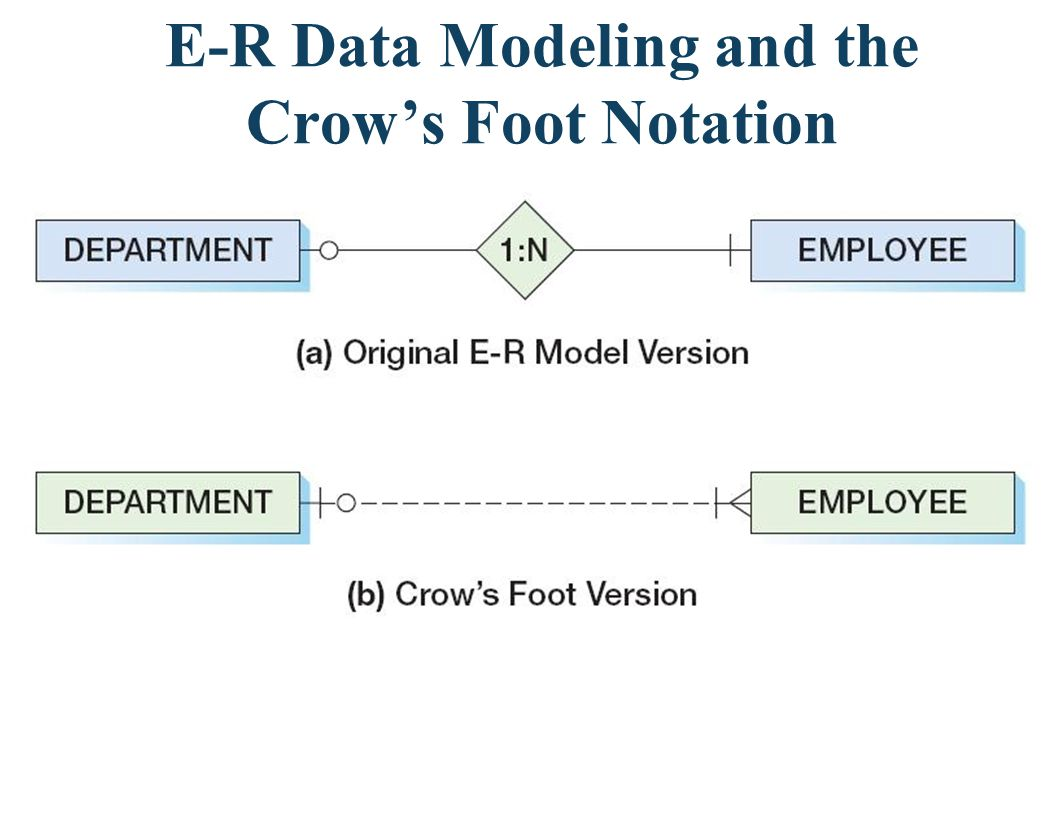 Data Modeling With The Crows Foot Notation A DEPARTMENT must have at least one, and possibly many employees, while an EMPLOYEE may be associated with no DEPARTMENT or possibly with ONE Department.