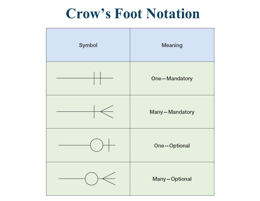 A Many to Many Relationship in the Original E-R model, and the Crows Foot Version