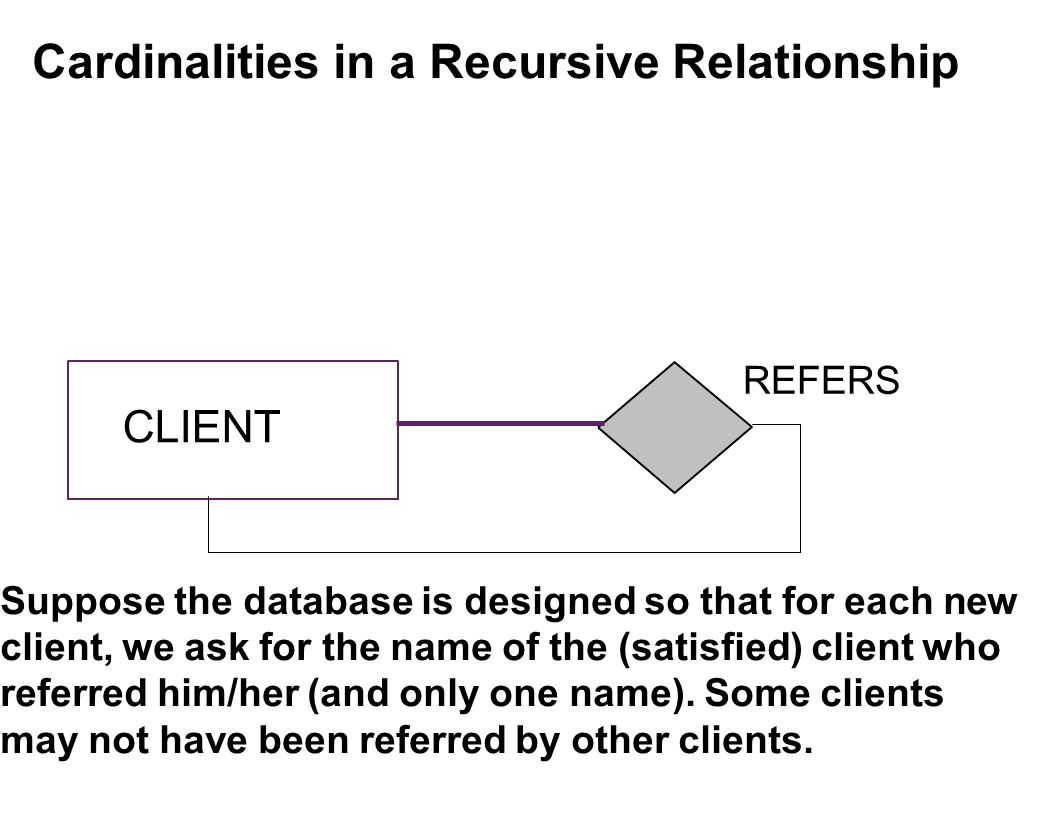 CLIENT REFERS Cardinalities in a Recursive Relationship Suppose the database is designed so that for each new client, we ask for the name of the (satisfied) client who referred him/her (and only one name).