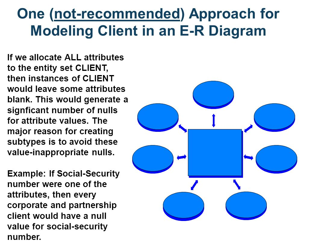 E-R Modeling of CLIENT using Subtypes and Supertypes The Extended E-R Model introduced the concepts of supertypes and subtypes.