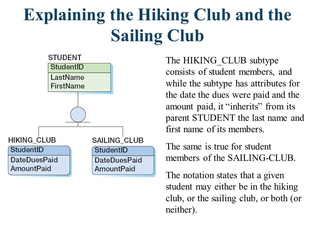 Example Subtype Entity Sets In (a) below, a STUDENT is either an UNDERGRADUATE or a GRADUATE, but not both.