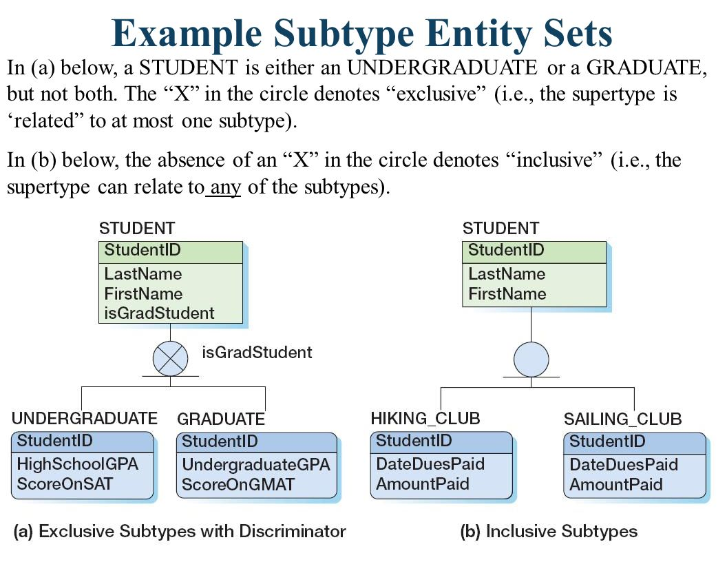 Discriminators A discriminator is an (optional) attribute that determines which subtype is appropriate.