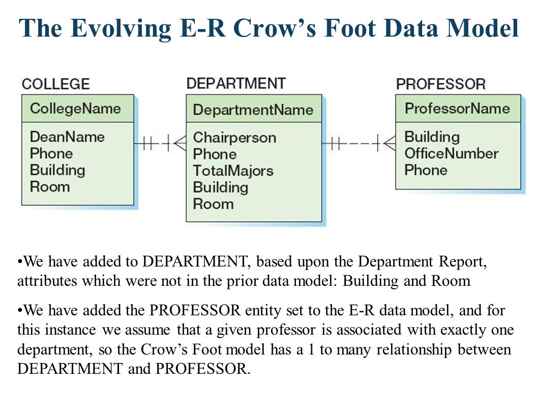 And If A Professor May Teach In Several Departments… We have made the relationship between DEPARTMENT and PROFESSOR a many-to-many relationship, by putting crows feet on both sides of the relationship line, and denoting required relationships on both sides (i.e., a professor must be associated with a minimum of 1 department, and a department must be associated with a minimum of 1 professor)