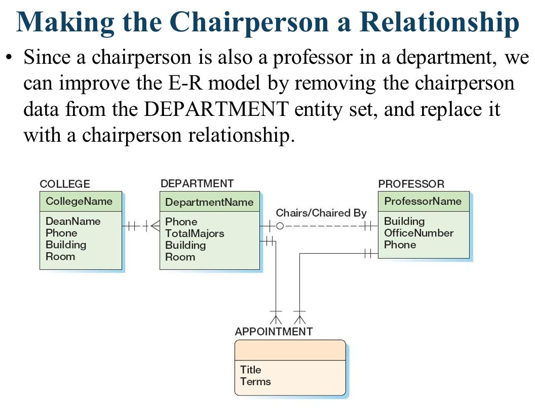 The Chairperson Relationship Notice that a given entity set can be involved in several relationships.