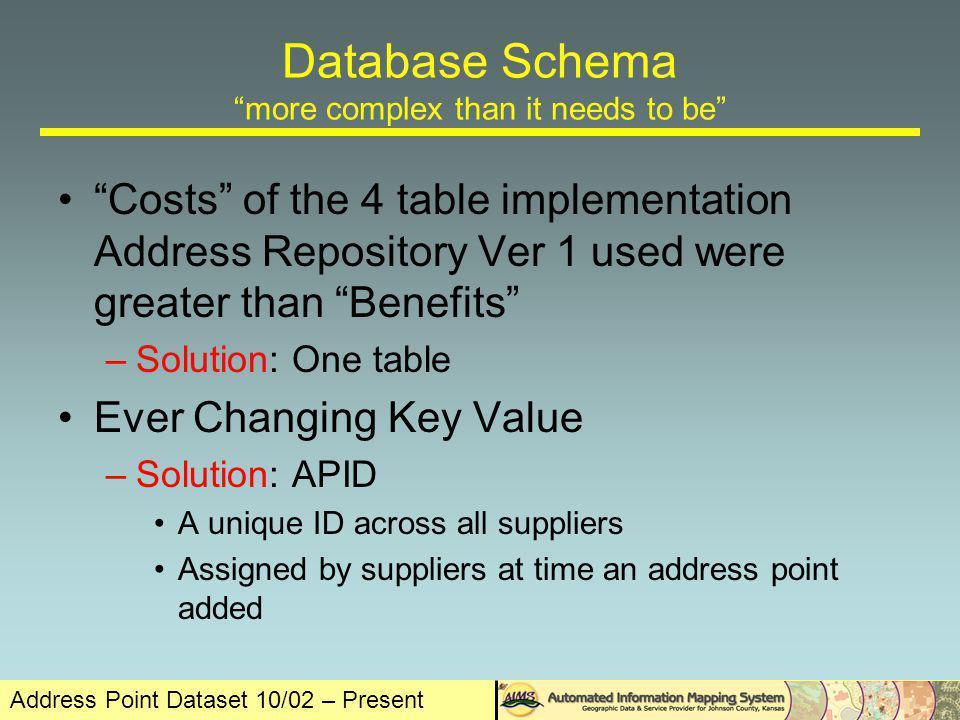 Address Point Dataset 10/02 – Present 4 Tables 1 Table