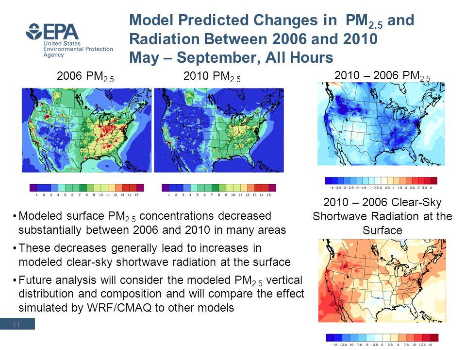 Impact of Feedback Effects on WRF/CMAQ Simulated 2006 2010 Changes in June – August Daytime Average PM 2.5 12 Feedback – No Feedback, 2006 Feedback – No Feedback, 2010 Considering feedback effects has an impact on the simulated change in PM 2.5 concentrations between 2006 and 2010 Abs (2010-2006, FB) – Abs (2010-2006, NF)