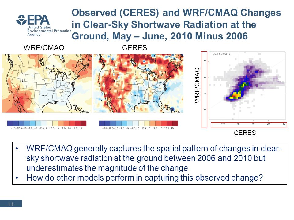 Office of Research and Development Atmospheric Modeling and Analysis Division, NERL 15 Changes in Observed and Modeled Summer Average PM 2.5 Concentrations, 2010 - 2006 Relative Changes (%) Absolute Changes (ug/m3) How do simulated changes in composition compare across the models?