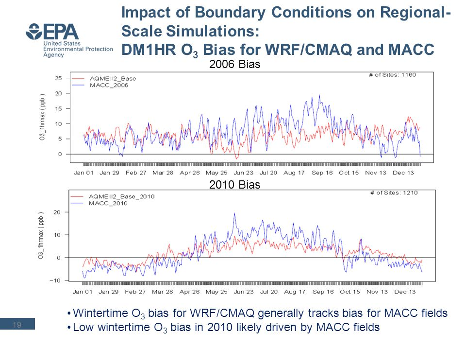 O 3 Diurnal Cycle, Average Across All Rural Sites, January 1 – February 28, 2010 MACC LBCs affects both WRF-Chem and WRF-CMAQ background O 3 it is important to include MACC fields in the analysis to help interpret results from the regional-scale simulations 20 WRF-CMAQ WRF-CHEM Observations
