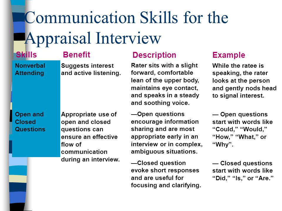 Communication Skills for the Appraisal Interview (Cont.) Paraphrasing Reflection of Feeling Paraphrasing can clarify and convey to the ratee that you are listening actively.