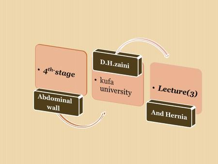 Lecture (3) surgery / Dr. H. Zaini Abdominal Wall.. Kufa / university Hernia.. * is a protrusion of a viscous or part of a viscous through an abnormal.