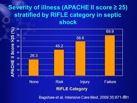 1 Severity of illness (APACHE II score ≥ 25) stratified by RIFLE category in septic shock 28.3 45.2 58.6 69.9 0 10 20 30 40 50 60 70 80 NoneRiskInjuryFailure.